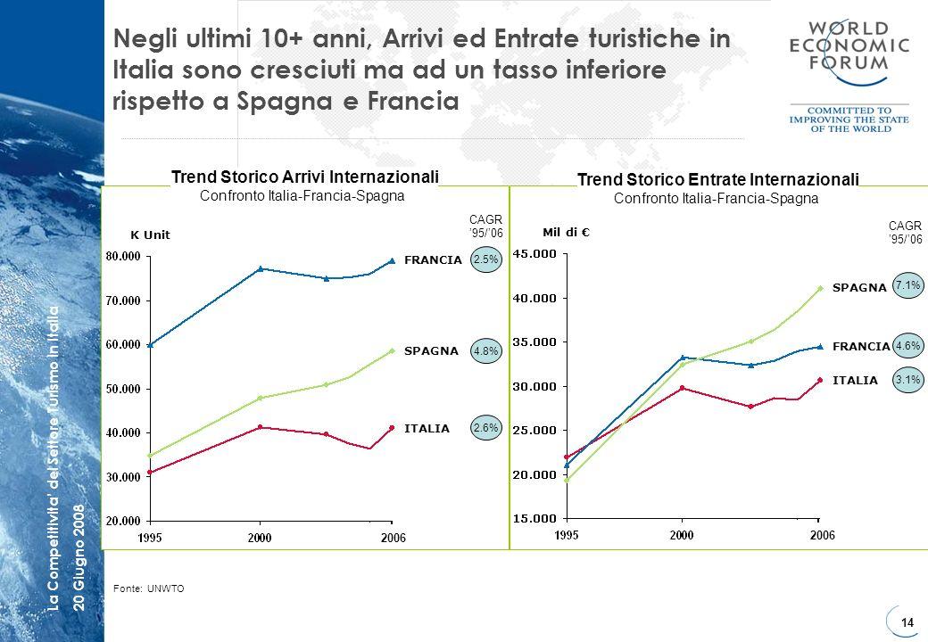. Negli ultimi 10+ anni, Arrivi ed Entrate turistiche in Italia sono cresciuti ma ad un tasso inferiore rispetto a Spagna e Francia.
