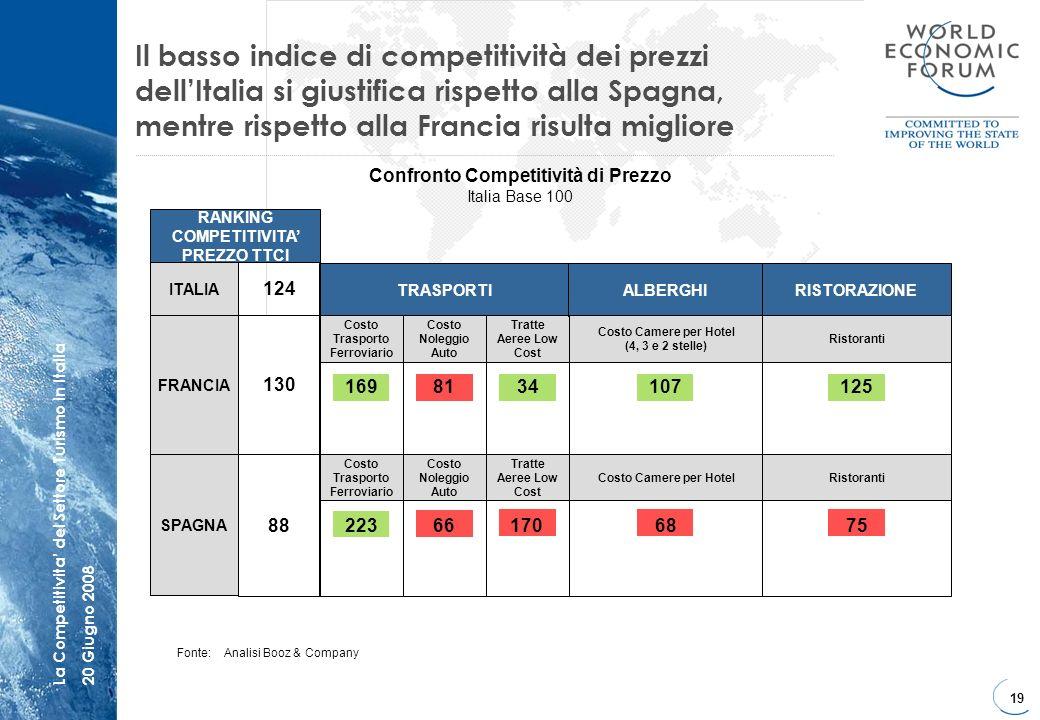 Confronto Competitività di Prezzo