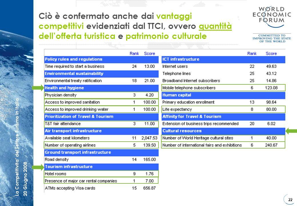 Ciò è confermato anche dai vantaggi competitivi evidenziati dal TTCI, ovvero quantità dell'offerta turistica e patrimonio culturale