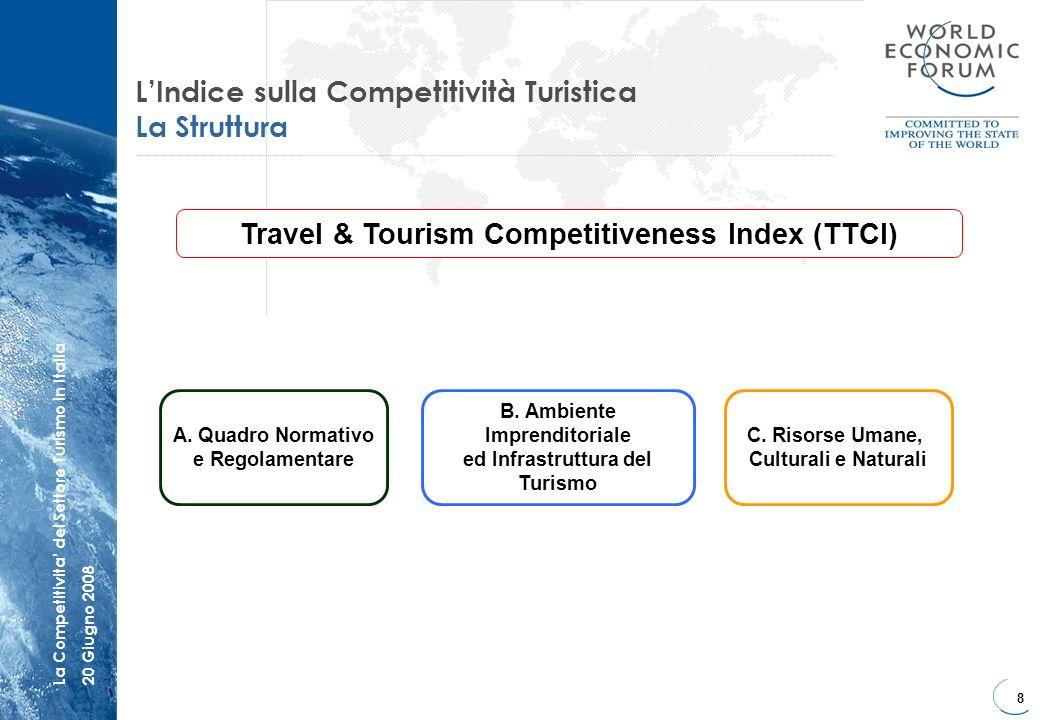 L'Indice sulla Competitività Turistica La Struttura