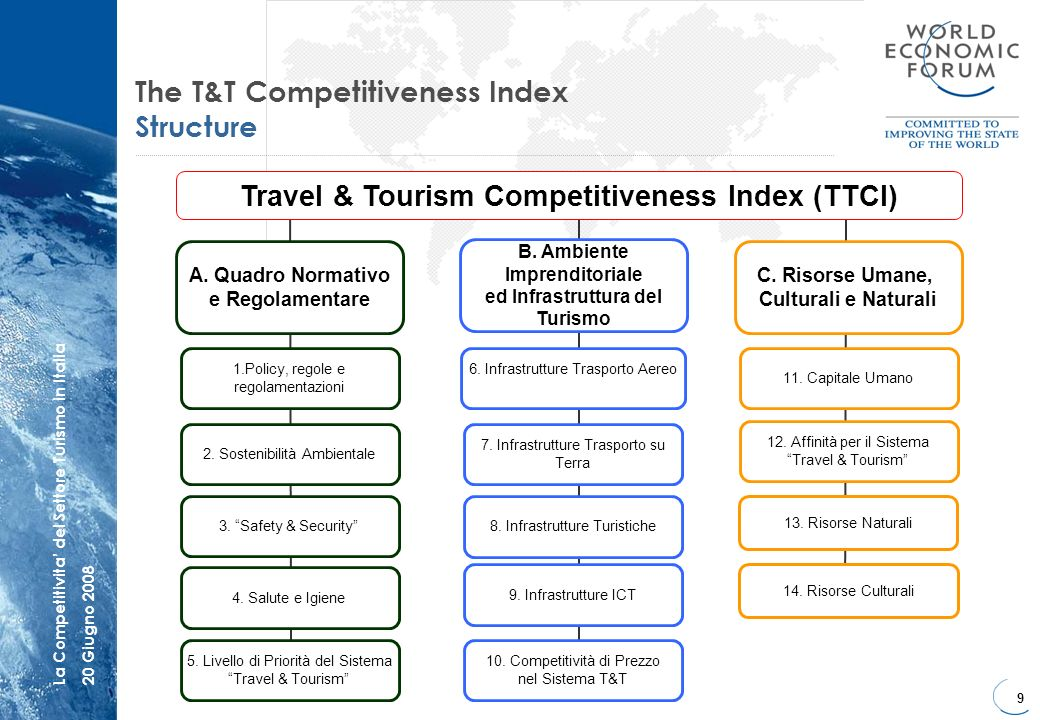 The T&T Competitiveness Index Structure