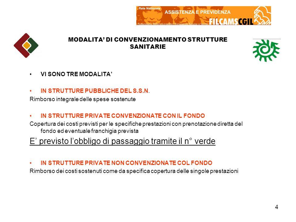 MODALITA' DI CONVENZIONAMENTO STRUTTURE SANITARIE
