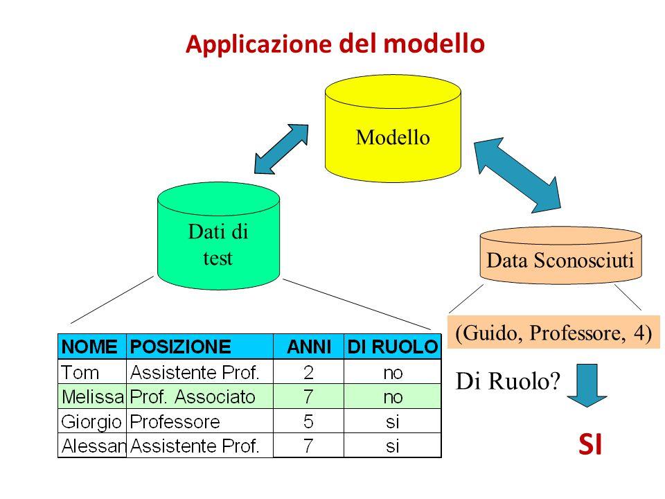 Applicazione del modello