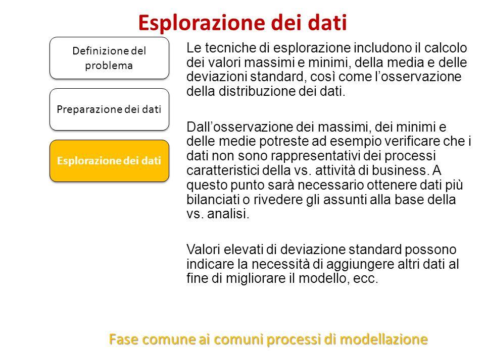 Esplorazione dei dati Fase comune ai comuni processi di modellazione