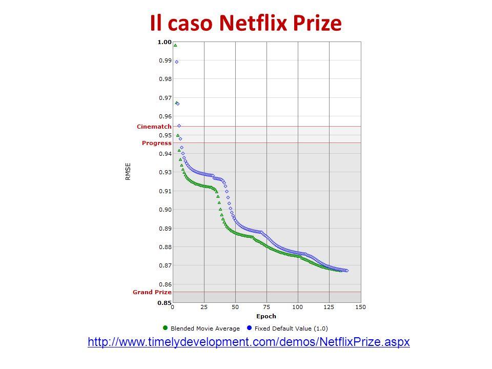 Il caso Netflix Prize http://www.timelydevelopment.com/demos/NetflixPrize.aspx