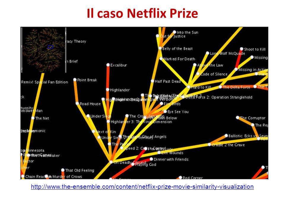 Il caso Netflix Prize http://www.the-ensemble.com/content/netflix-prize-movie-similarity-visualization.