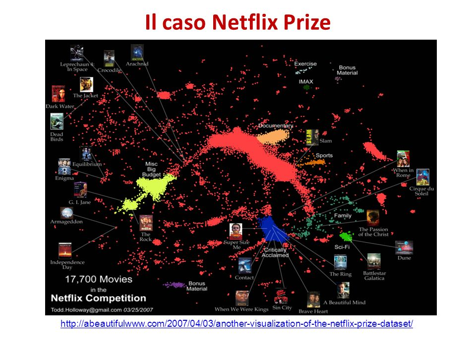 Il caso Netflix Prize http://abeautifulwww.com/2007/04/03/another-visualization-of-the-netflix-prize-dataset/