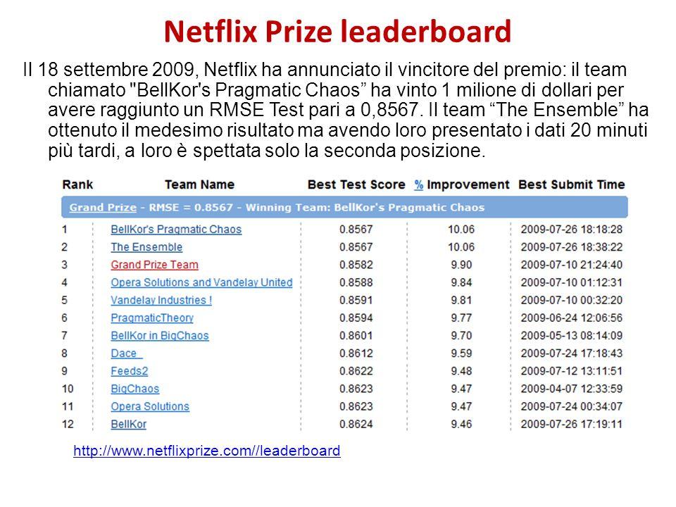 Netflix Prize leaderboard