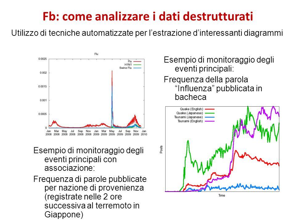 Fb: come analizzare i dati destrutturati