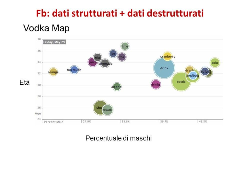 Fb: dati strutturati + dati destrutturati