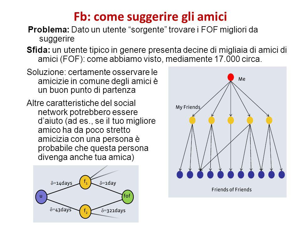 Fb: come suggerire gli amici