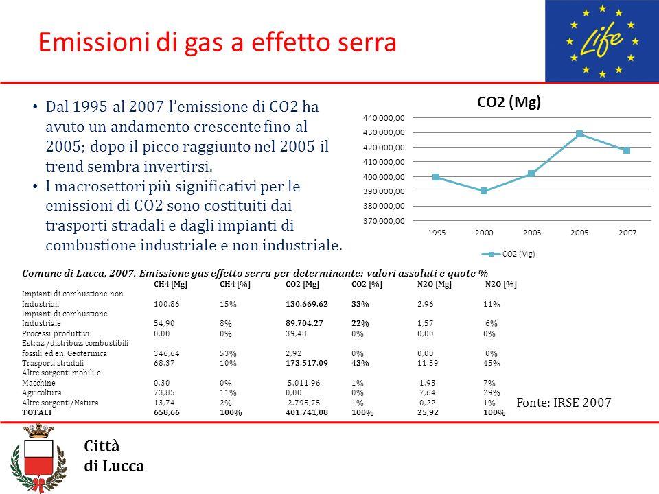 Emissioni di gas a effetto serra