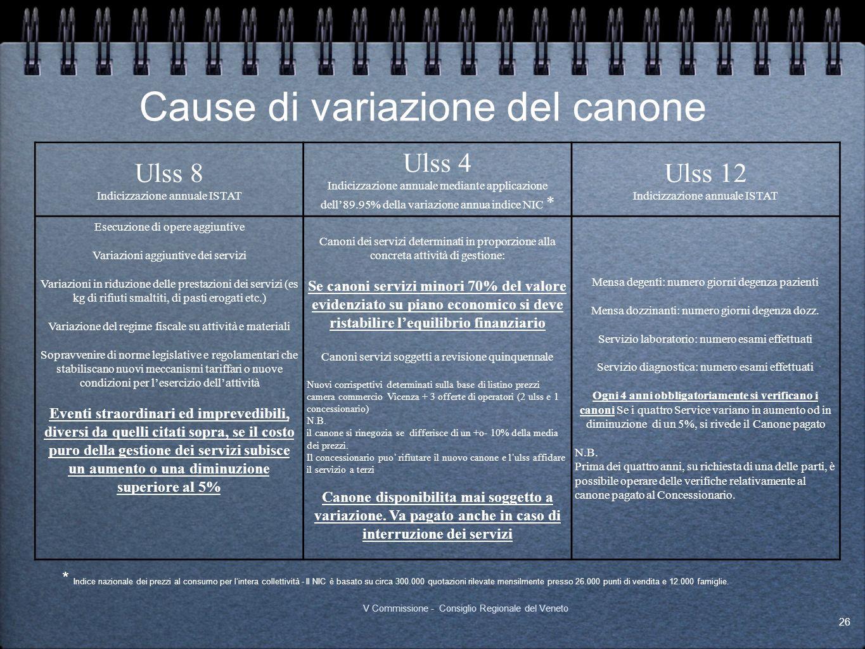 Cause di variazione del canone