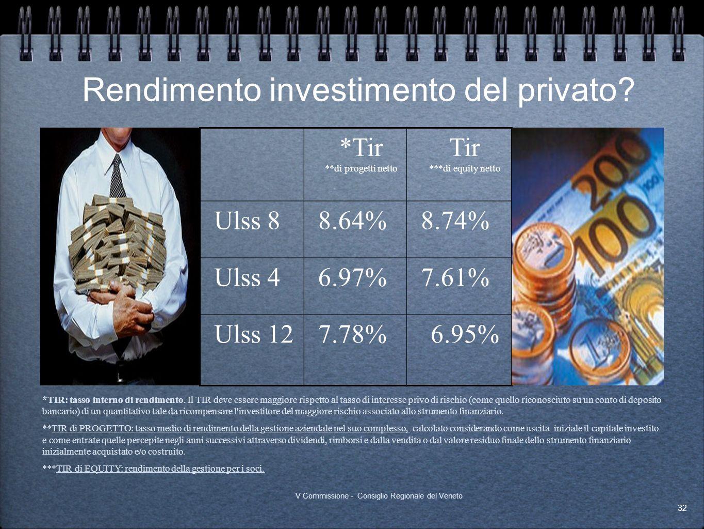 Rendimento investimento del privato