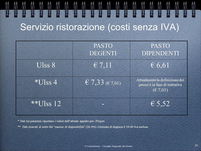Servizio ristorazione (costi senza IVA)