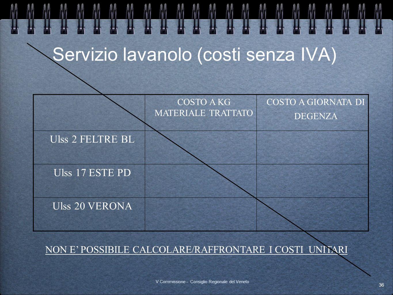 Servizio lavanolo (costi senza IVA)