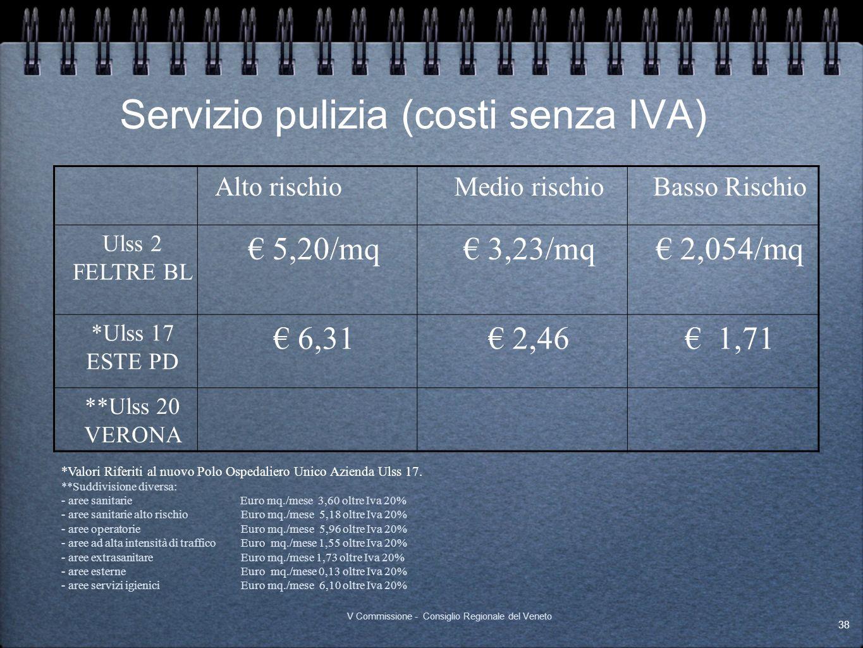 Servizio pulizia (costi senza IVA)