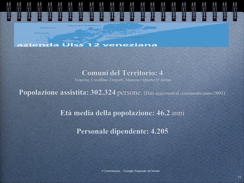Comuni del Territorio: 4 Personale dipendente: 4.205