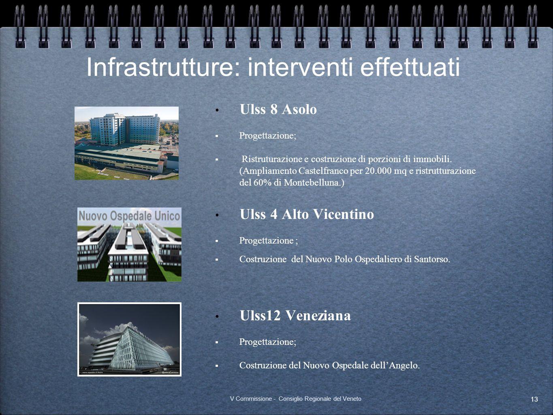 Infrastrutture: interventi effettuati