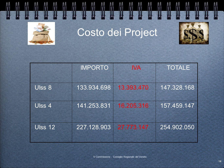 Costo dei Project IMPORTO IVA TOTALE Ulss 8 133.934.698 13.393.470