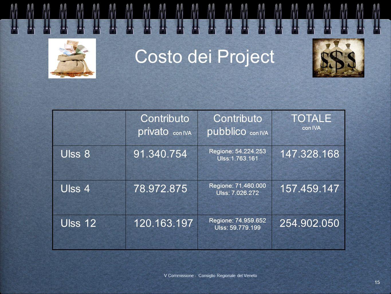Costo dei Project Contributo privato con IVA