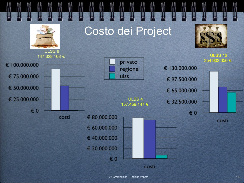 Costo dei Project ULSS 8 147.328.168 € ULSS 12 254.902.050 € ULSS 4