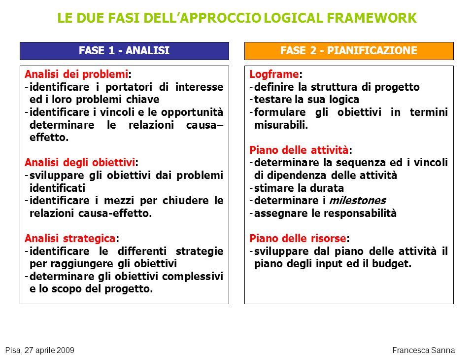 LE DUE FASI DELL'APPROCCIO LOGICAL FRAMEWORK