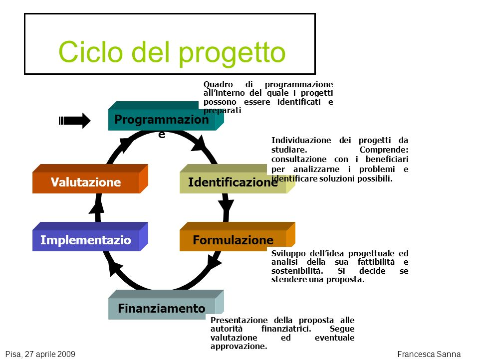 Ciclo del progetto Programmazione Identificazione Formulazione