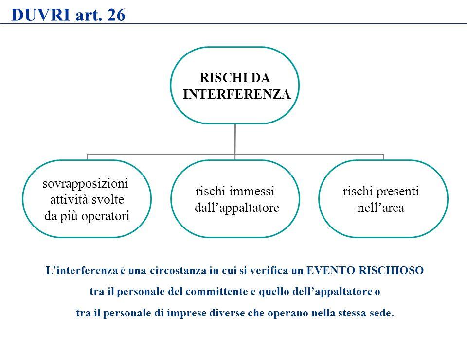 DUVRI art. 26 L'interferenza è una circostanza in cui si verifica un EVENTO RISCHIOSO. tra il personale del committente e quello dell'appaltatore o.