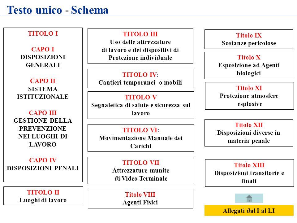 Testo unico - Schema TITOLO I TITOLO III Uso delle attrezzature