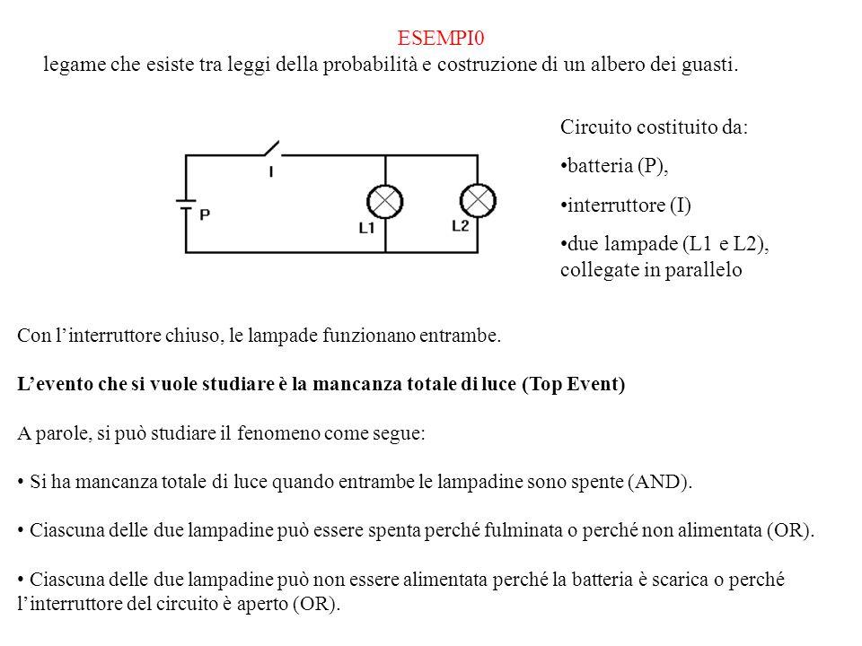 Circuito costituito da: batteria (P), interruttore (I)