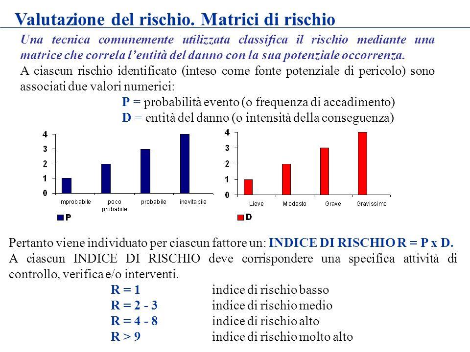 Valutazione del rischio. Matrici di rischio