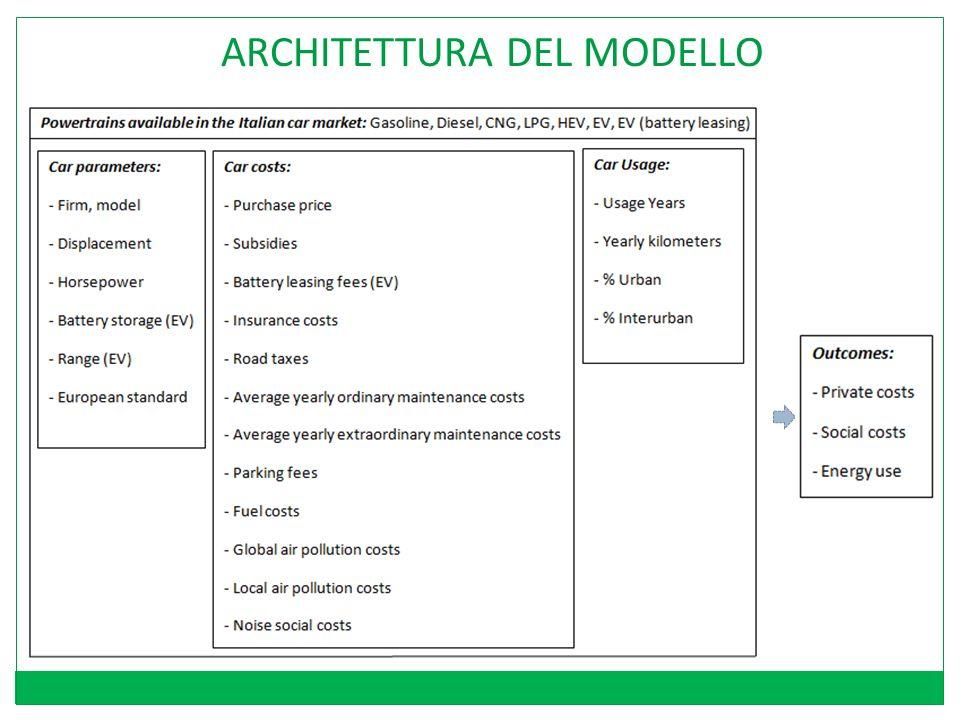 ARCHITETTURA DEL MODELLO