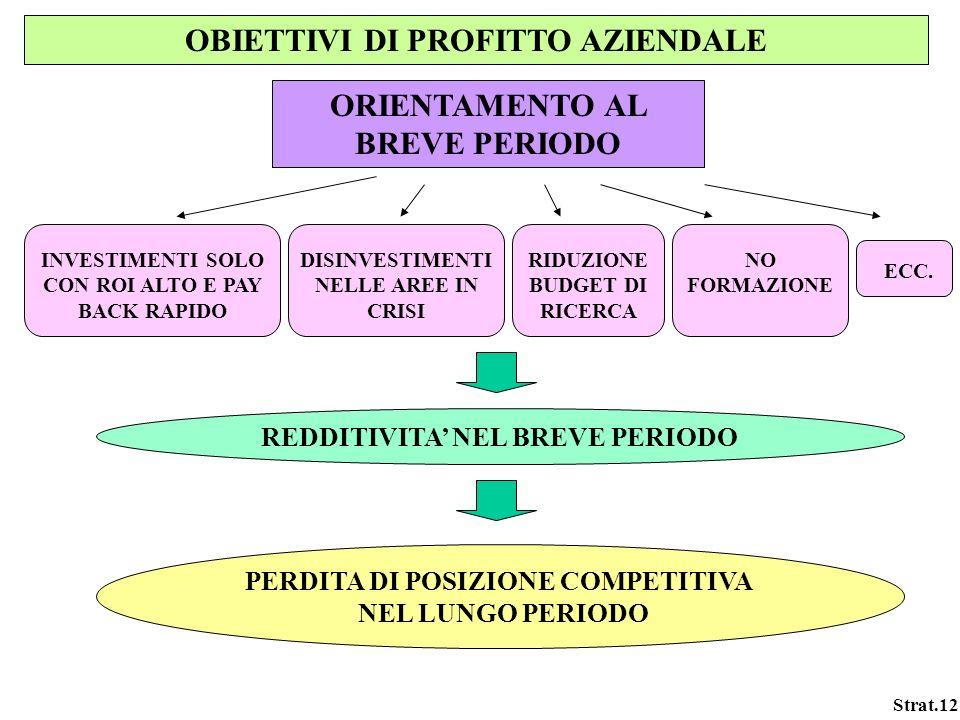 OBIETTIVI DI PROFITTO AZIENDALE ORIENTAMENTO AL BREVE PERIODO