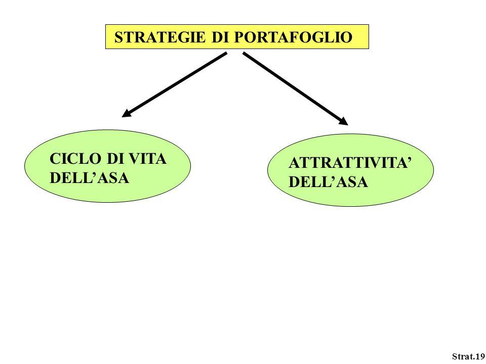 STRATEGIE DI PORTAFOGLIO