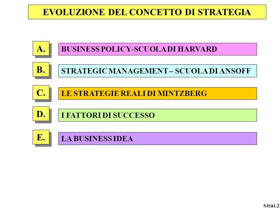 EVOLUZIONE DEL CONCETTO DI STRATEGIA