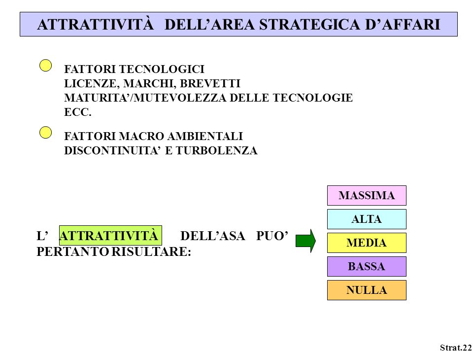 ATTRATTIVITÀ DELL'AREA STRATEGICA D'AFFARI