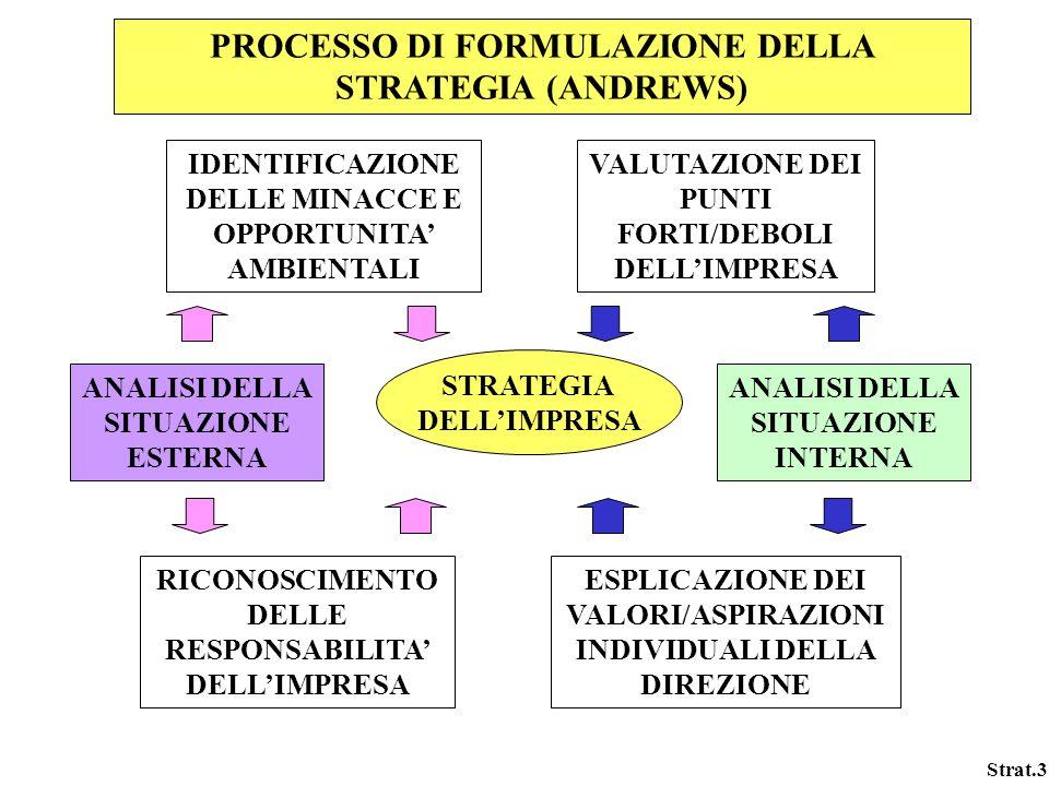PROCESSO DI FORMULAZIONE DELLA STRATEGIA (ANDREWS)