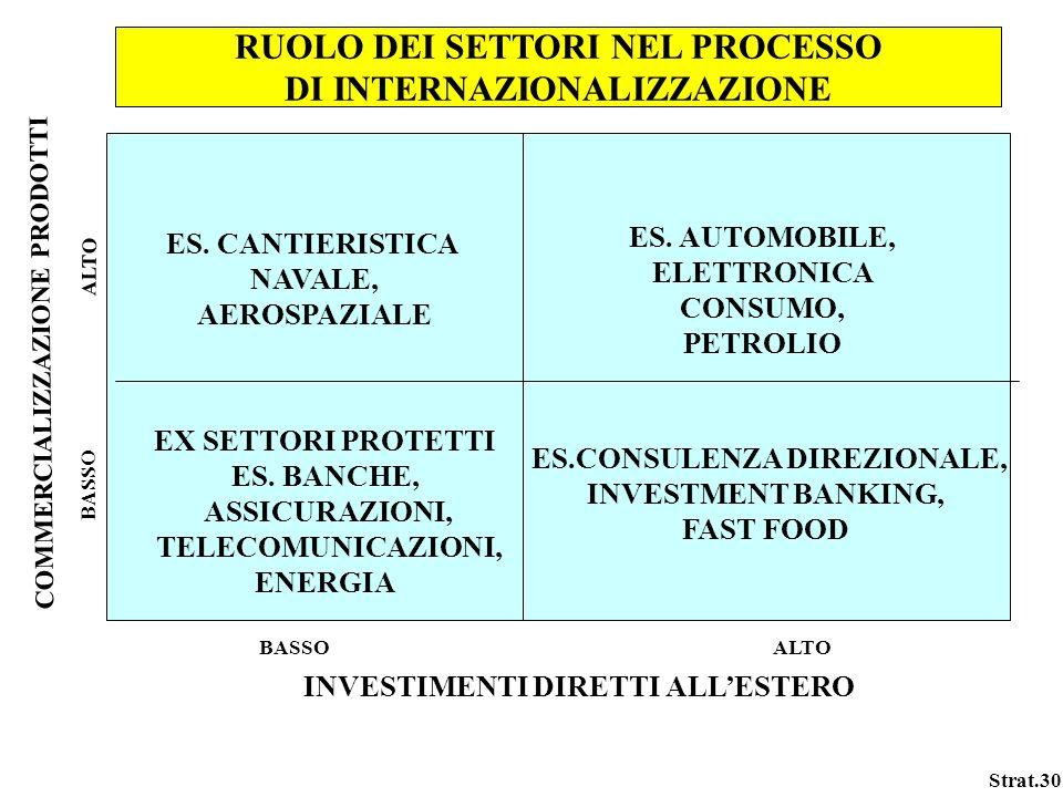 RUOLO DEI SETTORI NEL PROCESSO DI INTERNAZIONALIZZAZIONE