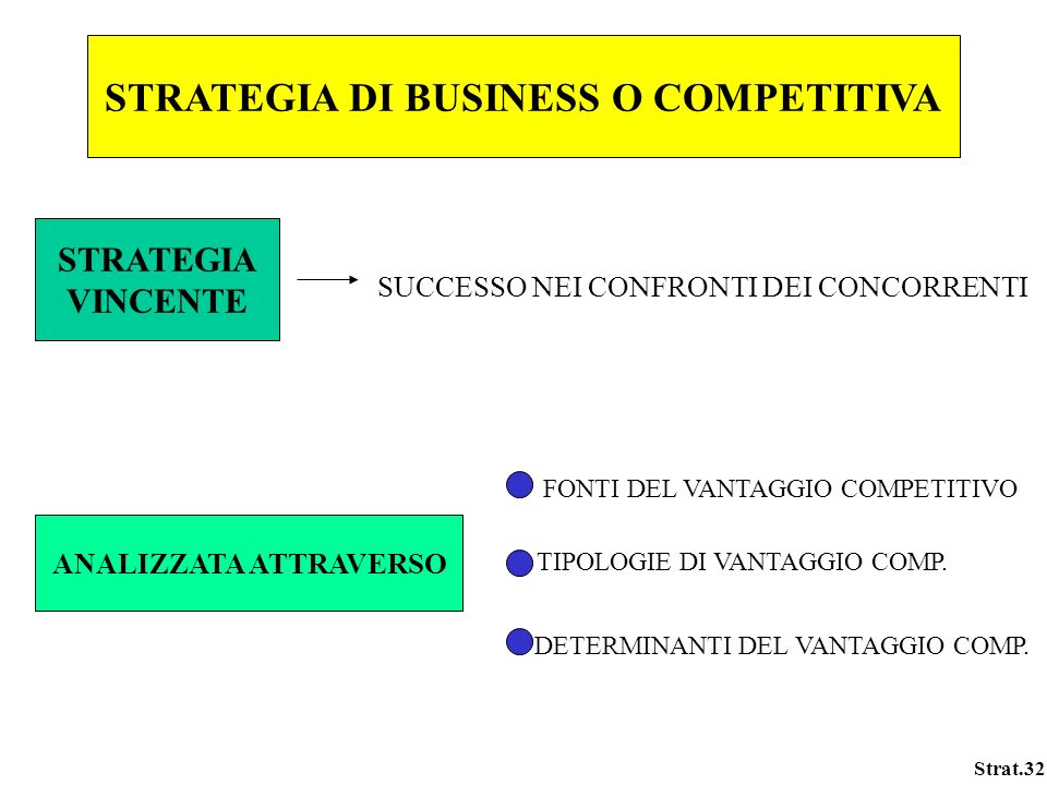 STRATEGIA DI BUSINESS O COMPETITIVA ANALIZZATA ATTRAVERSO