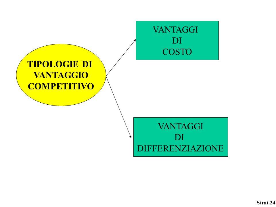 VANTAGGI DI COSTO TIPOLOGIE DI VANTAGGIO COMPETITIVO VANTAGGI DI DIFFERENZIAZIONE