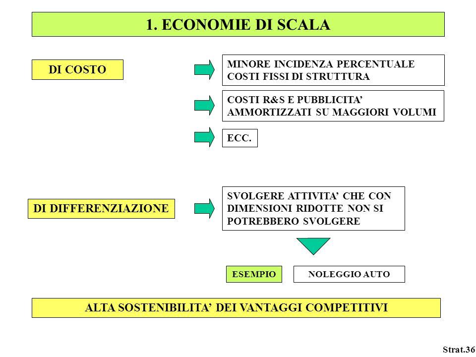 ALTA SOSTENIBILITA' DEI VANTAGGI COMPETITIVI