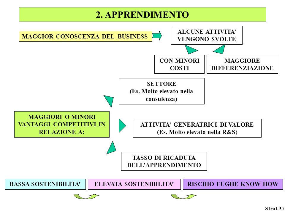 2. APPRENDIMENTO ALCUNE ATTIVITA' VENGONO SVOLTE