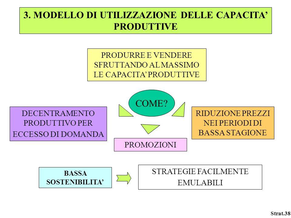 3. MODELLO DI UTILIZZAZIONE DELLE CAPACITA' PRODUTTIVE