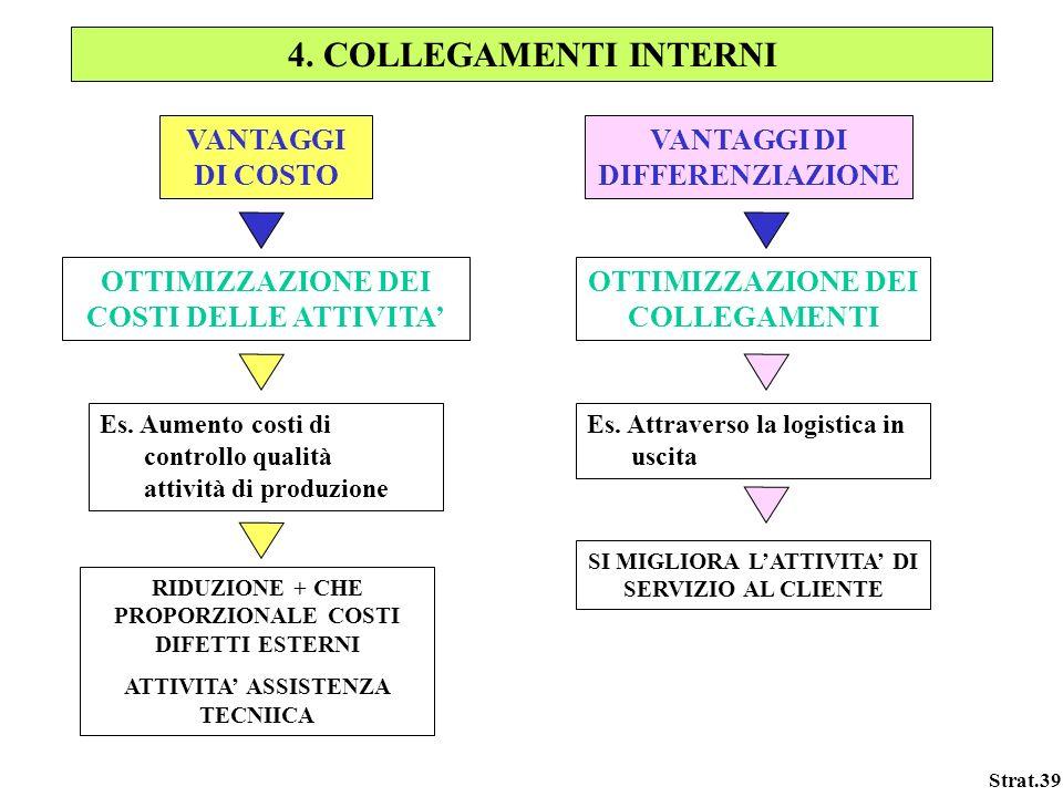 4. COLLEGAMENTI INTERNI VANTAGGI DI COSTO VANTAGGI DI DIFFERENZIAZIONE
