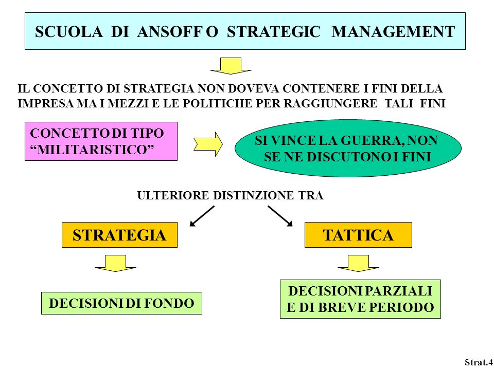 SCUOLA DI ANSOFF O STRATEGIC MANAGEMENT STRATEGIA TATTICA