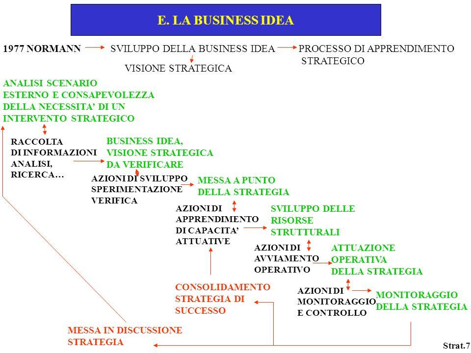 E. LA BUSINESS IDEA 1977 NORMANN SVILUPPO DELLA BUSINESS IDEA PROCESSO DI APPRENDIMENTO.