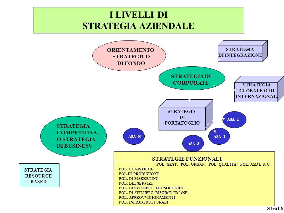 I LIVELLI DI STRATEGIA AZIENDALE