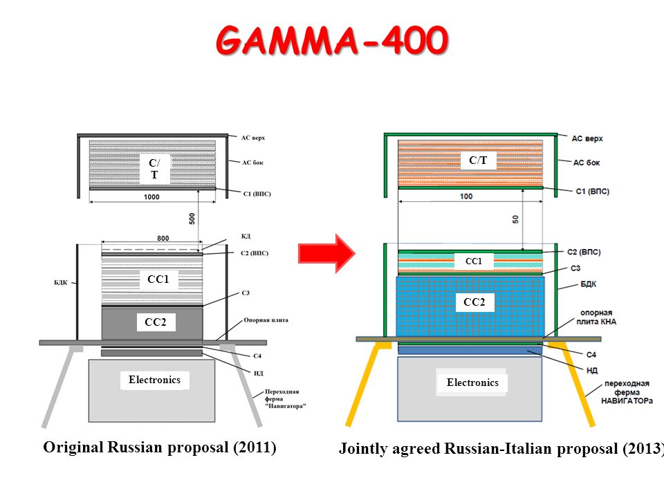 GAMMA-400 Original Russian proposal (2011)