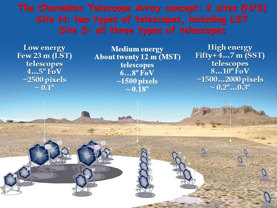 About twenty 12 m (MST) telescopes Fifty+ 4…7 m (SST) telescopes